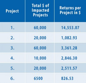 Calculation of the ROI of all projects impacted by the training.